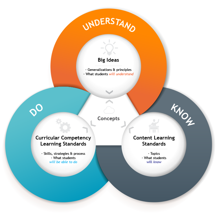 The Do Know    Understand Model of Learning