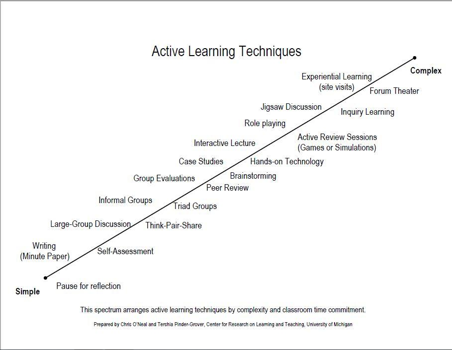 active learning strategies The 5 principles of discovery learning model the discovery learning model  techniques discovery learning model pros and cons.