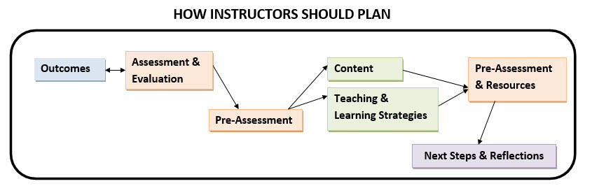 How Instructors    Should Plan