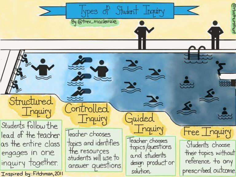 Structured Inquiry, Controlled Inquiry, Guided Inquiry and Free Inquiry