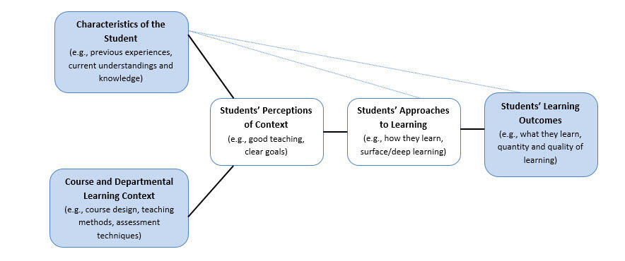 Model of Student    Learning