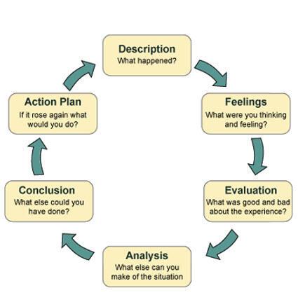 driscoll reflective framework nursing essay Nursing reflective essay using driscoll's reflective cycle only atdriscoll reflective framework nursing essay free essaysdriscoll reflective framework.